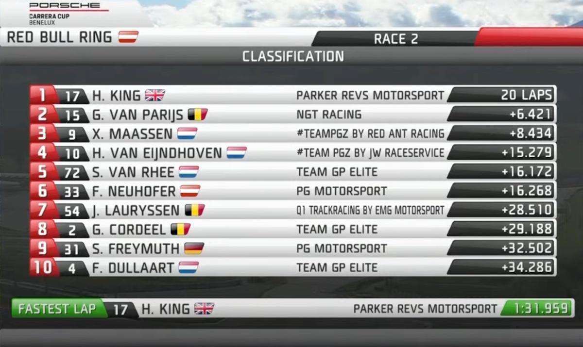 Porsche Carrera Cup Benelux, Red Bull Ring